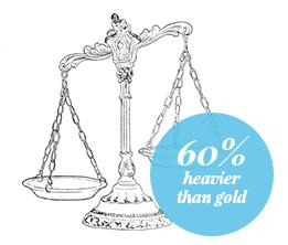 Platinum is 60% heavier than gold